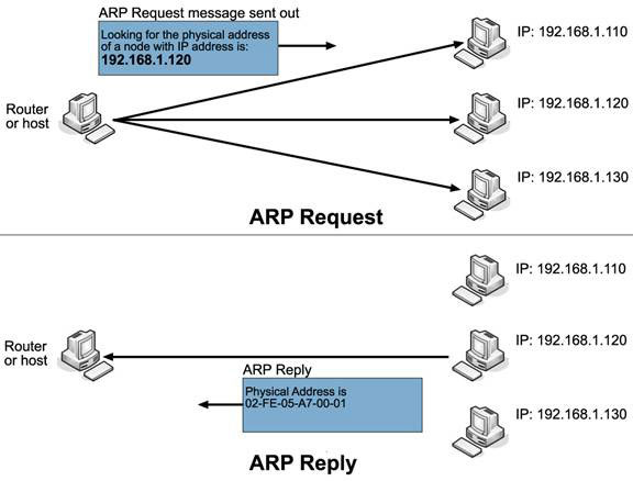 Image result for arp protocol